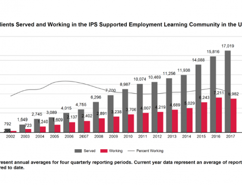 Clients served & working in the IPS Learning Community in the US